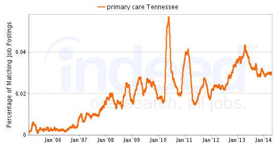 Chart of primary care job growth in Tennessee